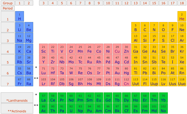 Periodic Table Simple Groups Periodic Diagrams Science